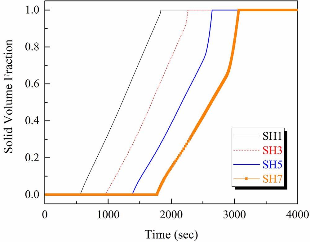 圖9 3D列印陶殼模鑄模厚度變化與固相率之關係圖