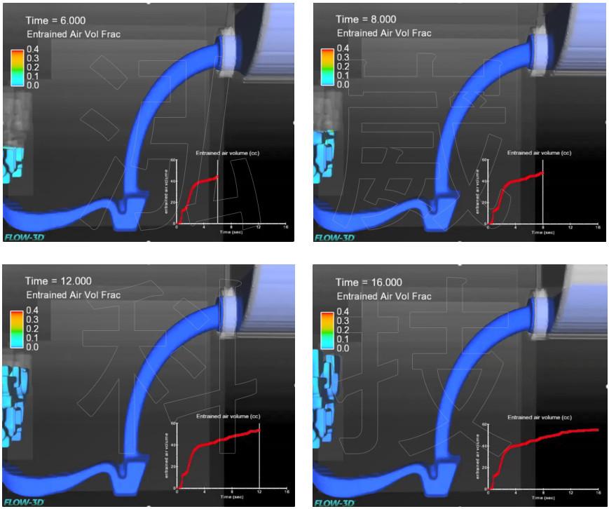 圖9.新型流道設計之FLOW-3D充填分析
