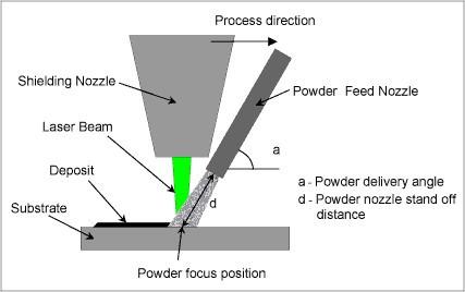 【技術電子報】應用數值模擬與迴歸分析於堆層軌道幾何預測