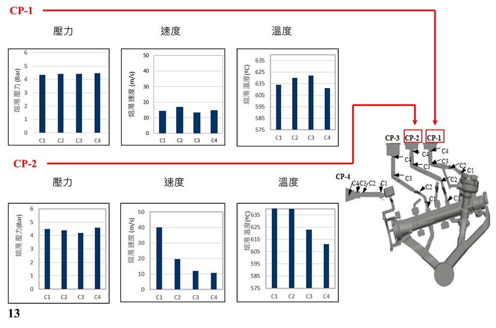 圖3.原始設計CP1及CP2的PVT圖