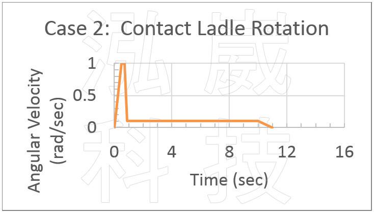 圖8.新設計之模具旋轉角速度