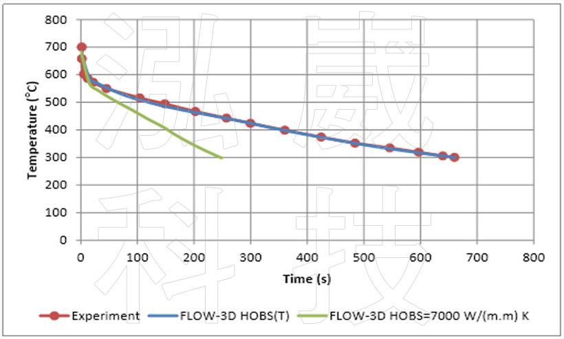 圖8 不同熱傳係數的澆道桿溫度變化