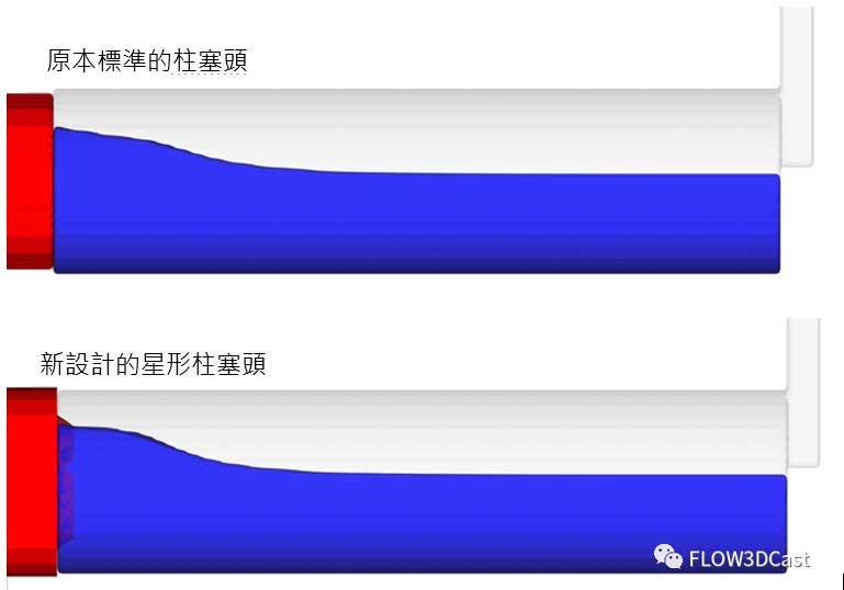 圖4:兩種不同柱塞頭在料管中的流況