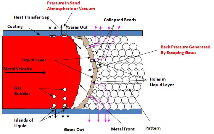 圖2.消失模鑄造的物理模型說明