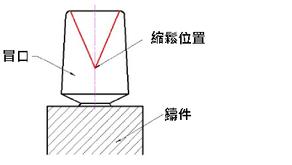 重力鑄造 – 冒口設計的關鍵尺寸(H&A)對於縮鬆形成的位置影響
