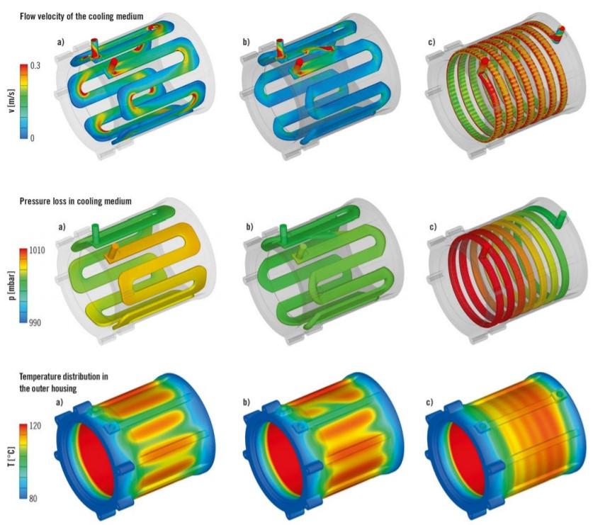 圖3 水套砂芯設計比較:(a)初始設計的彎曲冷卻通道、(b)按照功能和生產優化的冷卻通道設計、(c)螺旋形設計冷卻通道