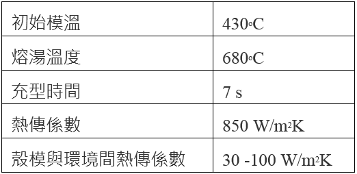 表2.製程參數