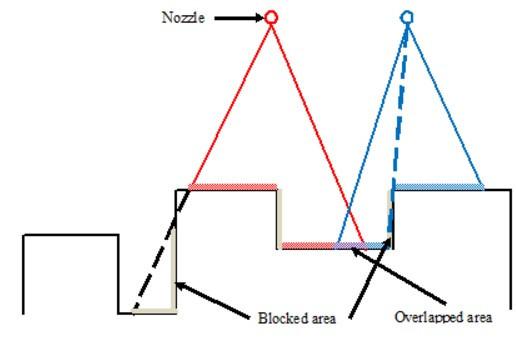 圖1 噴塗區域示意圖