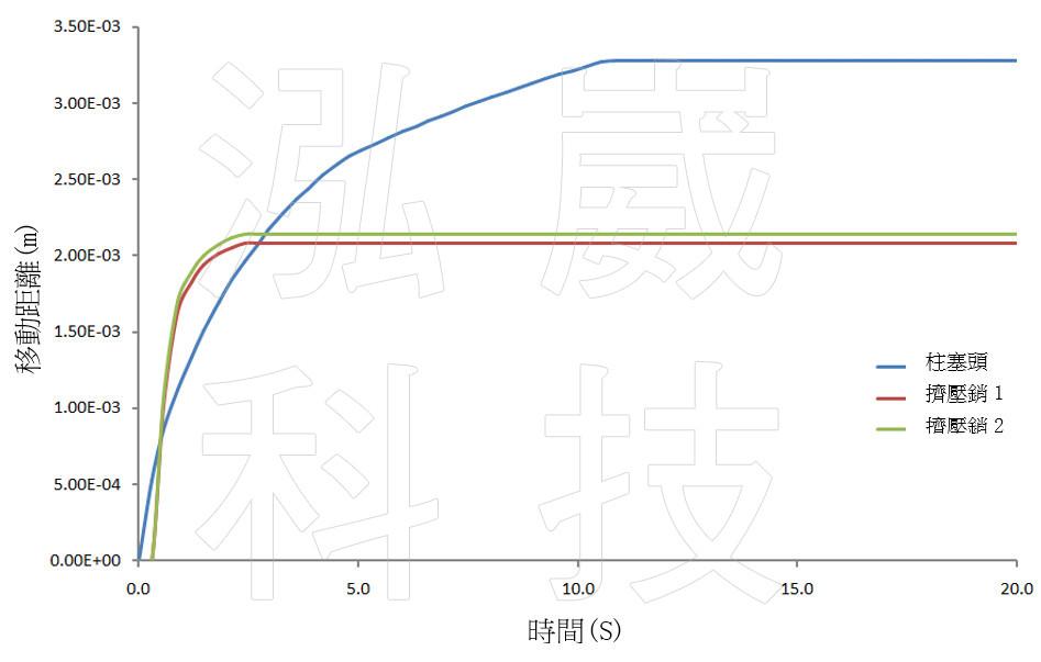 圖5 擠壓銷的移動距離
