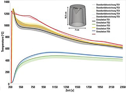 圖4 實測溫度曲線與模擬結果的比較
