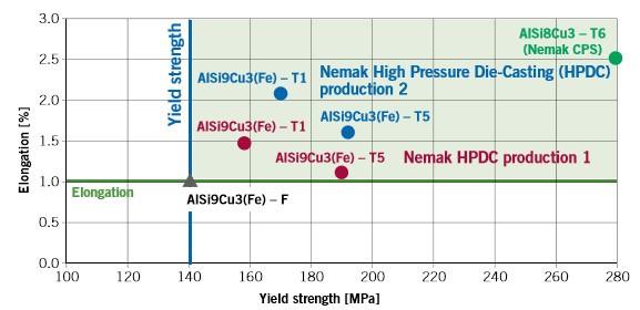 圖6:AlSiCu鑄造合金在鑄造後的機械性能參數(F),在單個階段熱處理後(T5)和兩個階段熱處理後(T6),(T1: 從淬火成型溫度和冷卻時效)