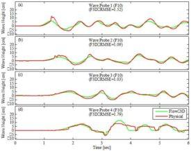 Aerial Landslide Generated Wave Simulations