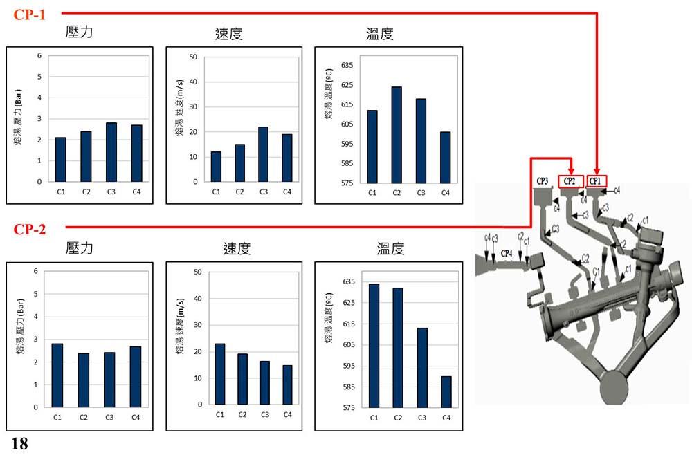圖6.變更設計一CP1及CP2的PVT圖