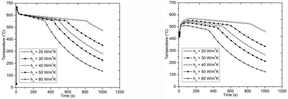 圖7.不同熱傳系數的過程溫度曲線