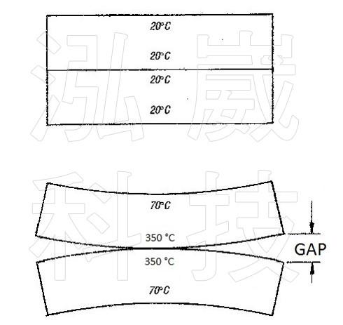圖2-2.在模具不均勻溫度分布下,可能造成模具之間發生間隙