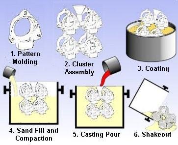 圖1.消失模鑄造製程