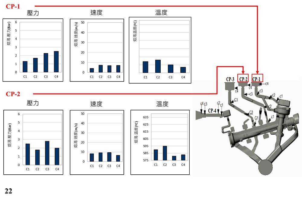 圖9.變更設計二CP1及CP2的PVT圖