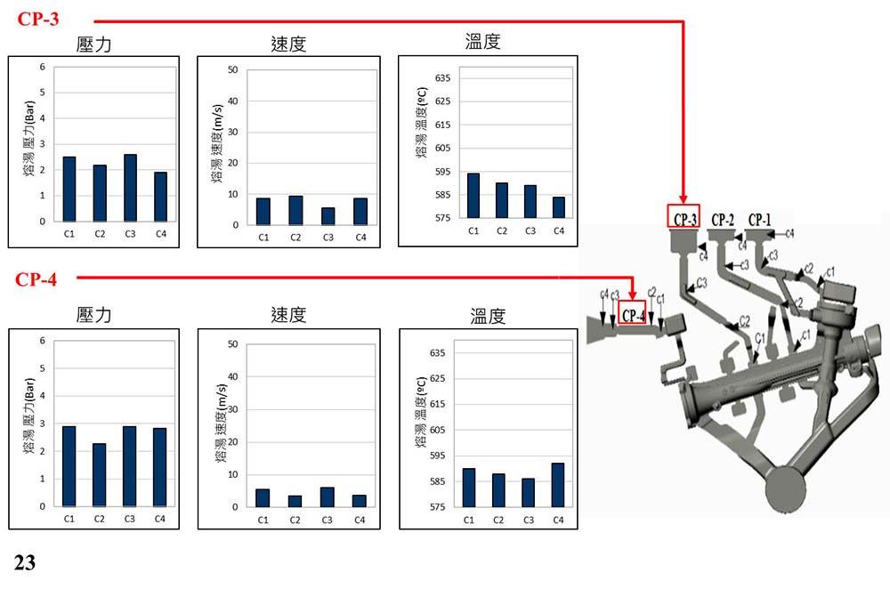 圖10.變更設計二CP3及CP4的PVT圖