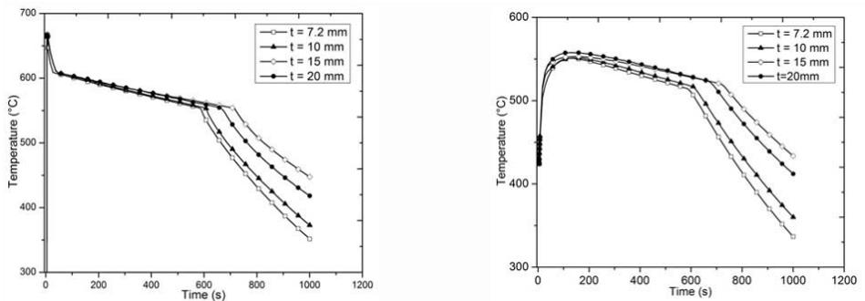圖6.不同殼模厚度的過程溫度曲線