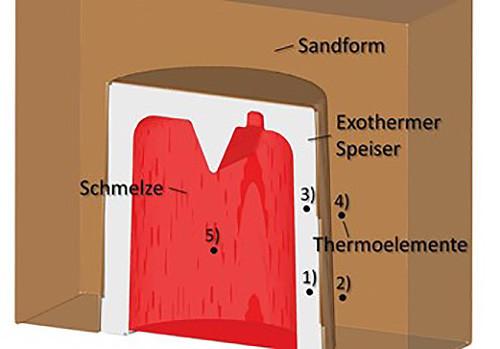 圖3 在實際鑄造試驗中,熱電偶被放置在五個不同的區域