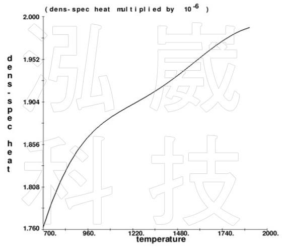圖3 模具和砂芯的密度x比熱