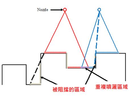 高壓鑄造製程之噴灑離型劑的熱傳係數 (HTC) 如何計算