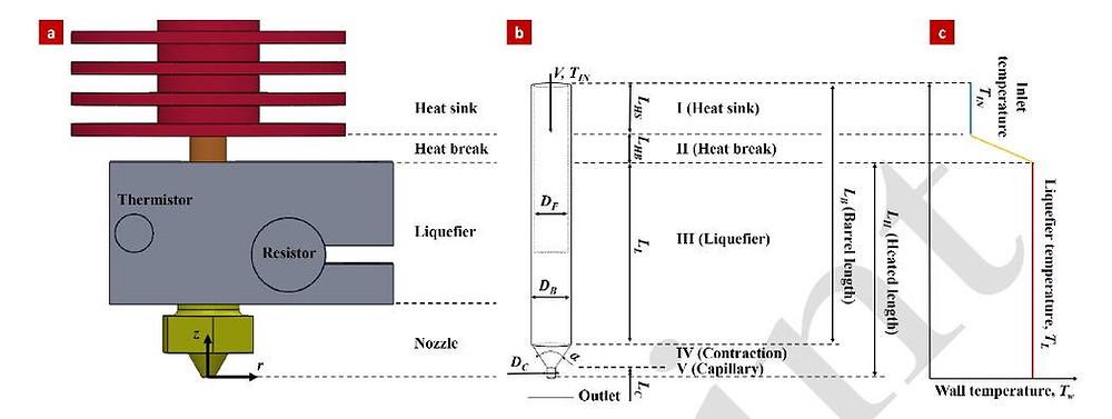 (a)加熱通道的幾何圖形; (b)數值模型的範圍取定; (c)通道的邊界溫度(wall temperature)