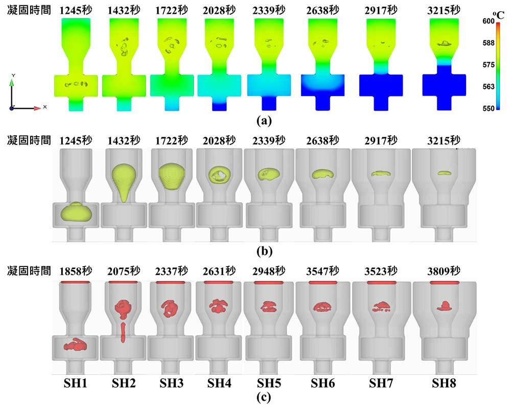 圖8 不均厚殼模厚度比1、2、3、4、5、6、7及8之金屬液凝固過程模擬未凝固區域(a)、縮孔開始形成位置與溫度場變化(b)、完全凝固後所產生縮孔形貌(c)