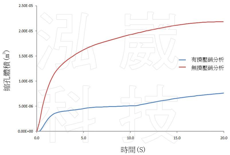 圖3 縮孔體積比較