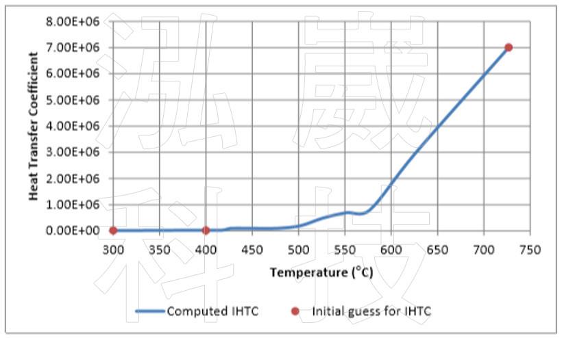 圖3 FLOW-3D在模擬時使用的熱傳係數