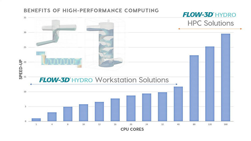 high-performance-computing-flow3d-hydro.