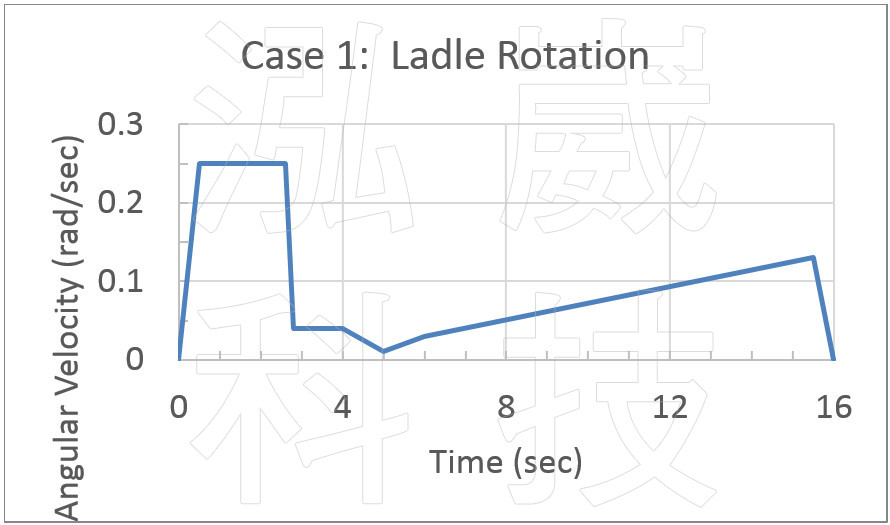 圖6.Case1 渣包旋轉之角速度