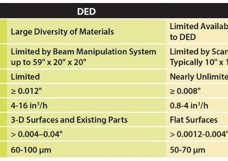 【技術電子報】增材製造:PBF與DED(3D列印技術模擬)