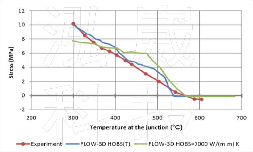 圖7 不同熱傳係數的澆道桿應力變化