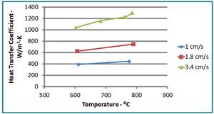 圖6.消失模鑄造之熱傳遞係數 (鋁合金: 1250W/M2-S / 鐵: 2500 W/M2-S)