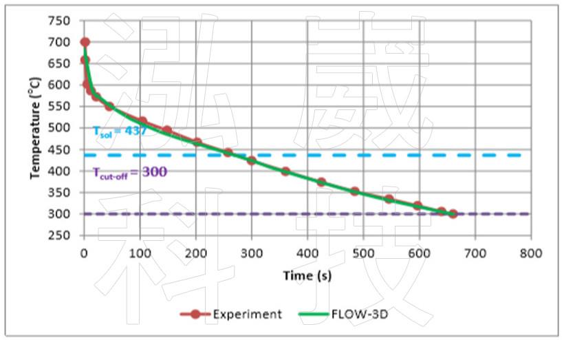 圖4 分析與實驗的澆口桿位置溫度變化