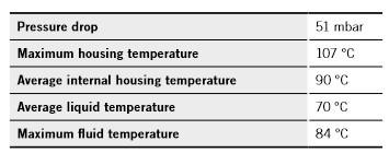 表1  模擬結果主要資訊