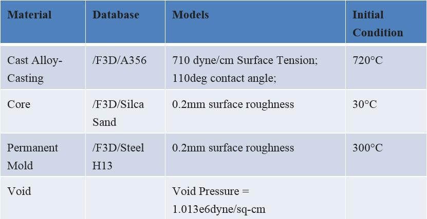 表1.材料庫及成形溫度