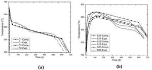 圖4.充型與凝固過程的溫度變化曲線