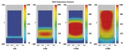 圖2 發熱試驗體燃燒性能的模擬