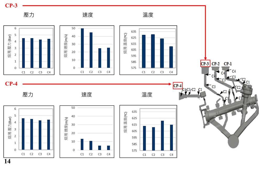 圖4.原始設計CP3及CP4的PVT圖