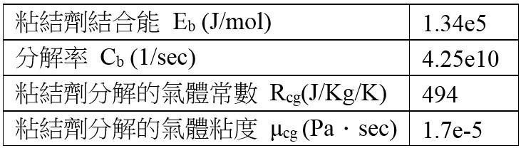 表1 粘結劑和砂芯氣體性質