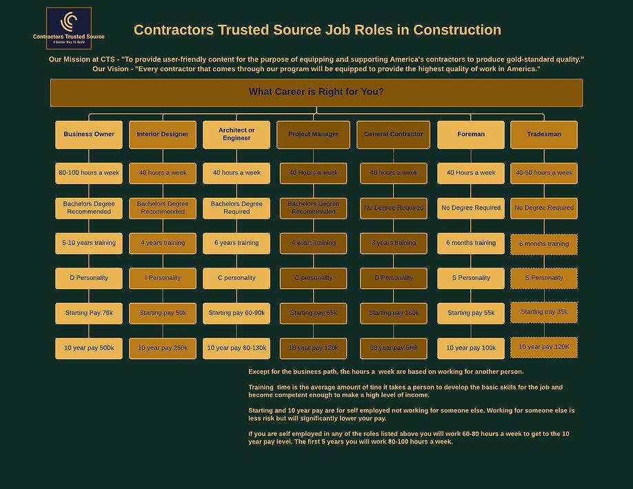 Job Roles in construction.jpeg