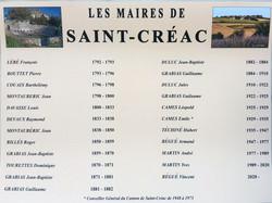 liste des maires-1792-2020