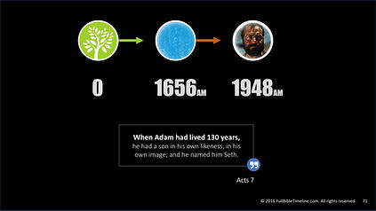Bible Timeline from Adam to Abraham