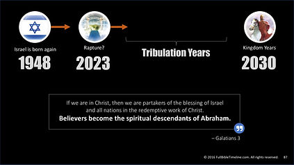 Abrahamic Life Code reveals the Tribulation