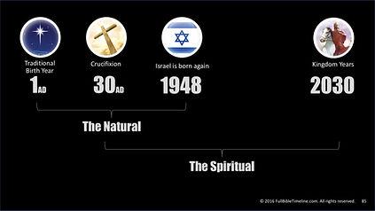 Last Days Bible Timeline