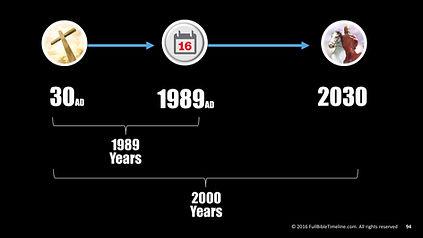 Bible Timeline - 2030 last days