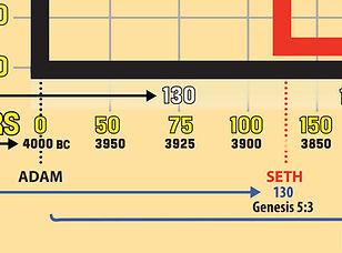 Bible-Timeline-Adam-Years.jpg