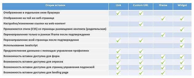 Возможности вставки Web-контента